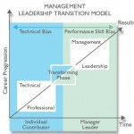 The Leadership Pipeline (part 1)