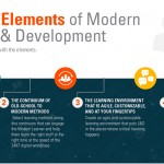 The Four Elements of Modern Learning & Development