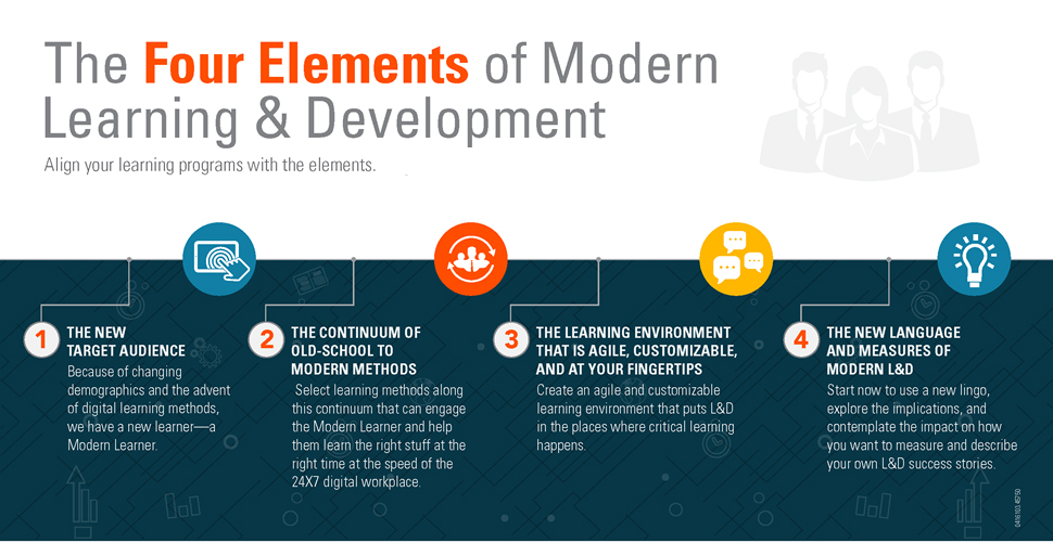 The-Modern-Learner-Infographic_ATD